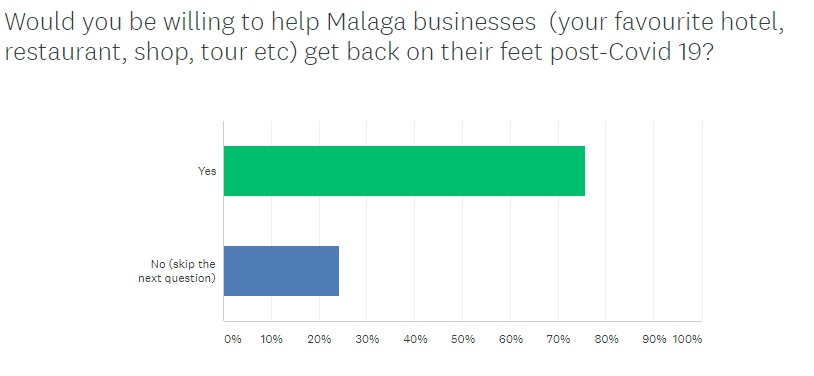 Malaga survey question answers to helping businesses out