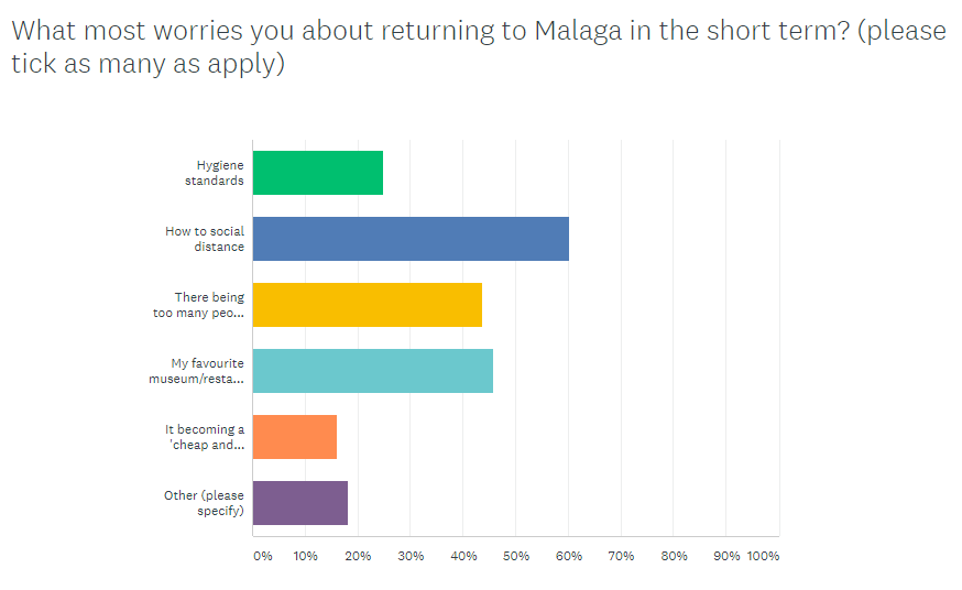 what worries you most about returning to Malaga