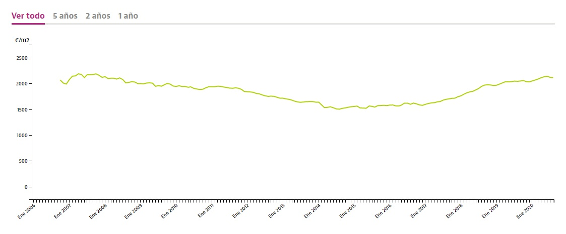 graph showing property prices in Malaga